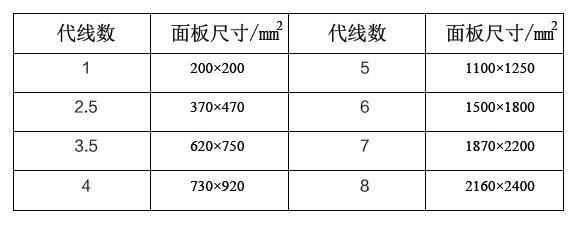 平板显示中各代线的定义尺寸(FOL)