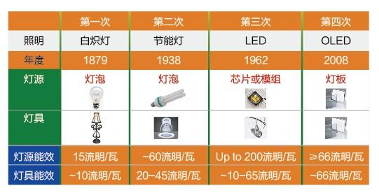 OLED照明:第四次照明革命